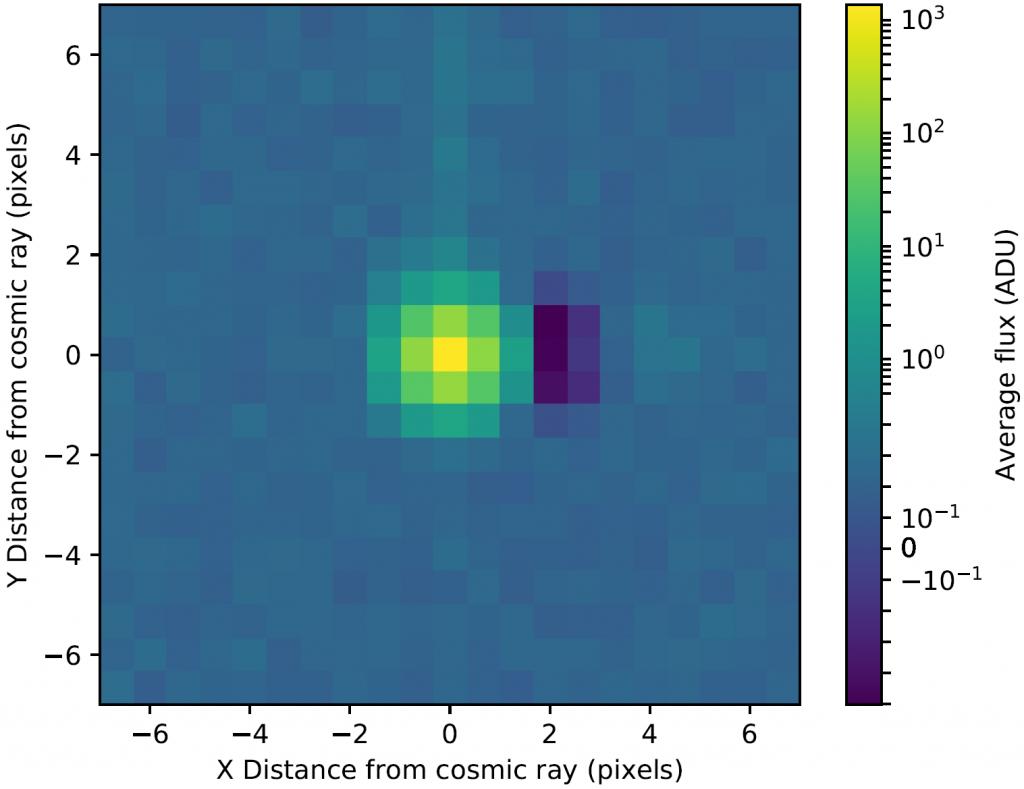 Summenbild von Pixeln verursacht durch Gammastrahlen. Der verdunkelte Bereich neben dem belichteten Pixel wird vom hier beschriebenen Effekt verursacht. Die Skalierung der Helligkeit (Average flux) ist im oberen Bereich logarithmisch und im unteren linear, um die volle Dynamik des Sensors wiederzugeben. Quelle: [1]