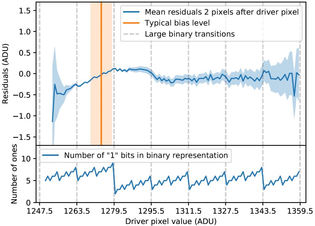 Binary Offset Effekt nach Softwarekorrektur durch das Programm der Autoren. Die Darstellung entspricht derjenigen im ersten Diagramm. Im relevanten Bereich oberhalb der orange markierten Rauschschwelle des Verstärkers bleibt der Offset mit +/-0,5 ADUs im Bereich der Spezifikation des CCD-Sensors. Quelle: [1]