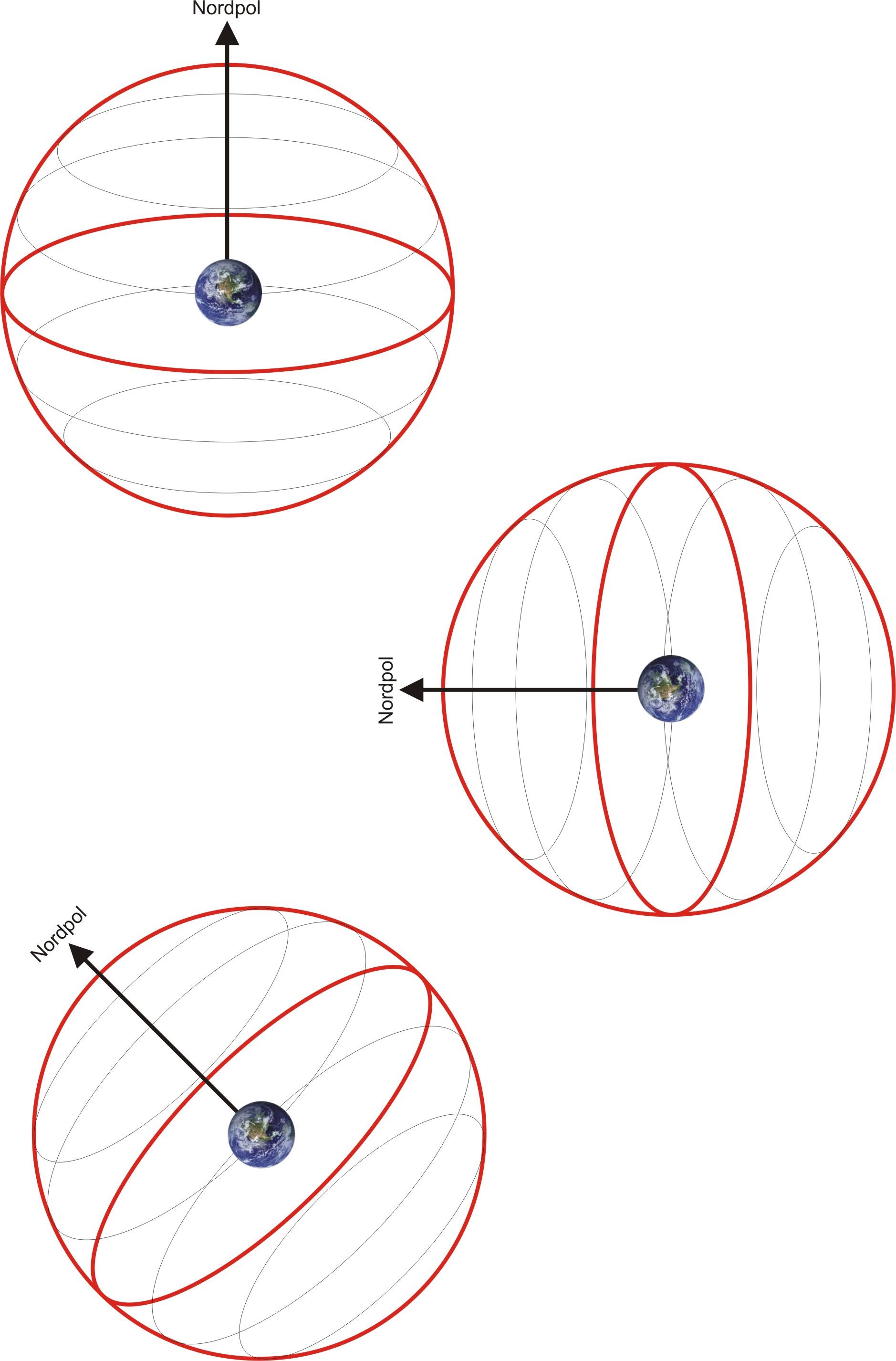 Bahnen von Sternen an der Himmelskugel. Zuerst die Position am Nordpol; dann am Äquator und am am Schluß bei einer Breite von 45 Grad. Rot sind Himmelsäquator und -meridian; schwarz die Bahnen der Sterne
