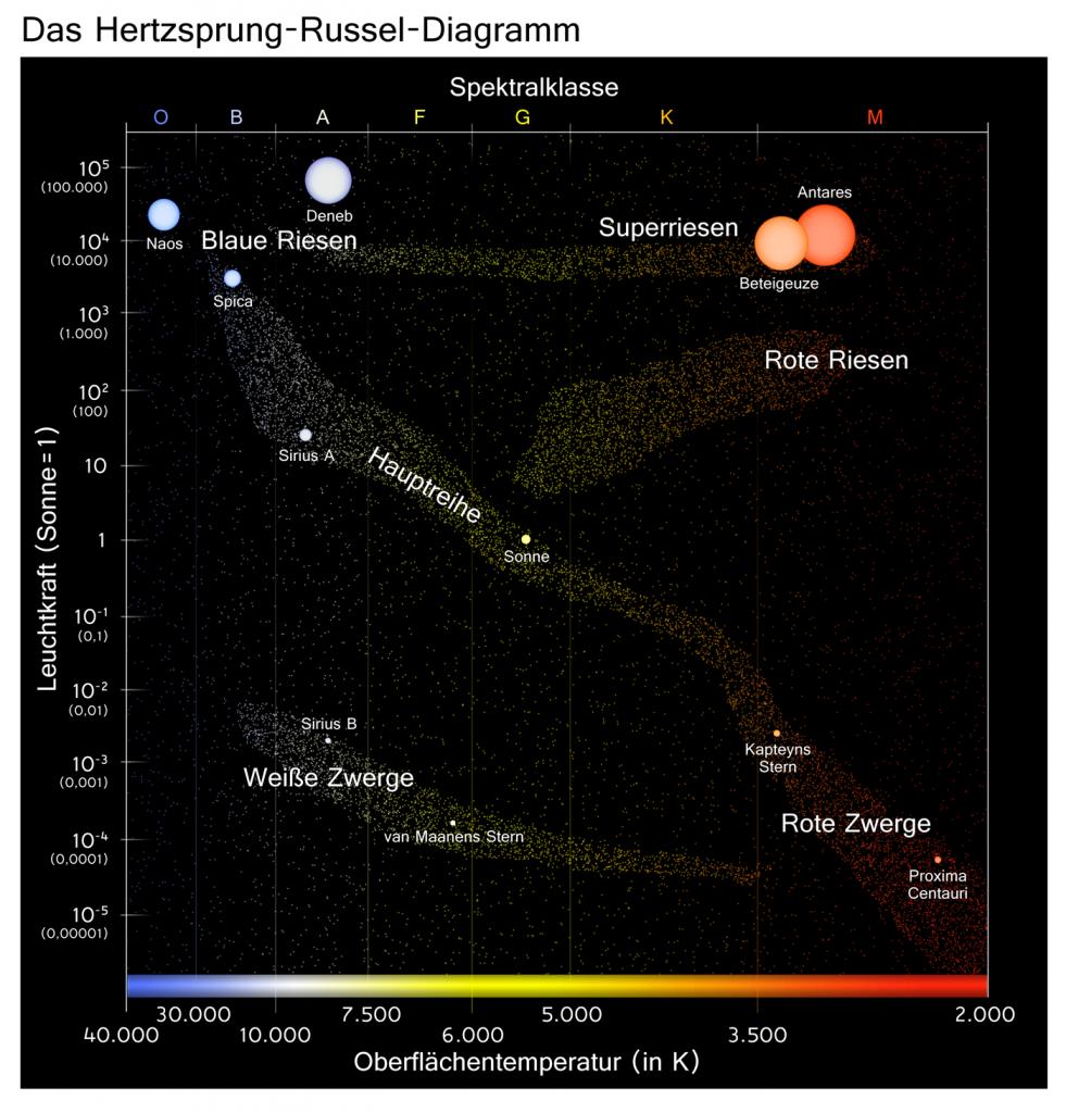 Das Hertzsprung-Russell-Diagramm
