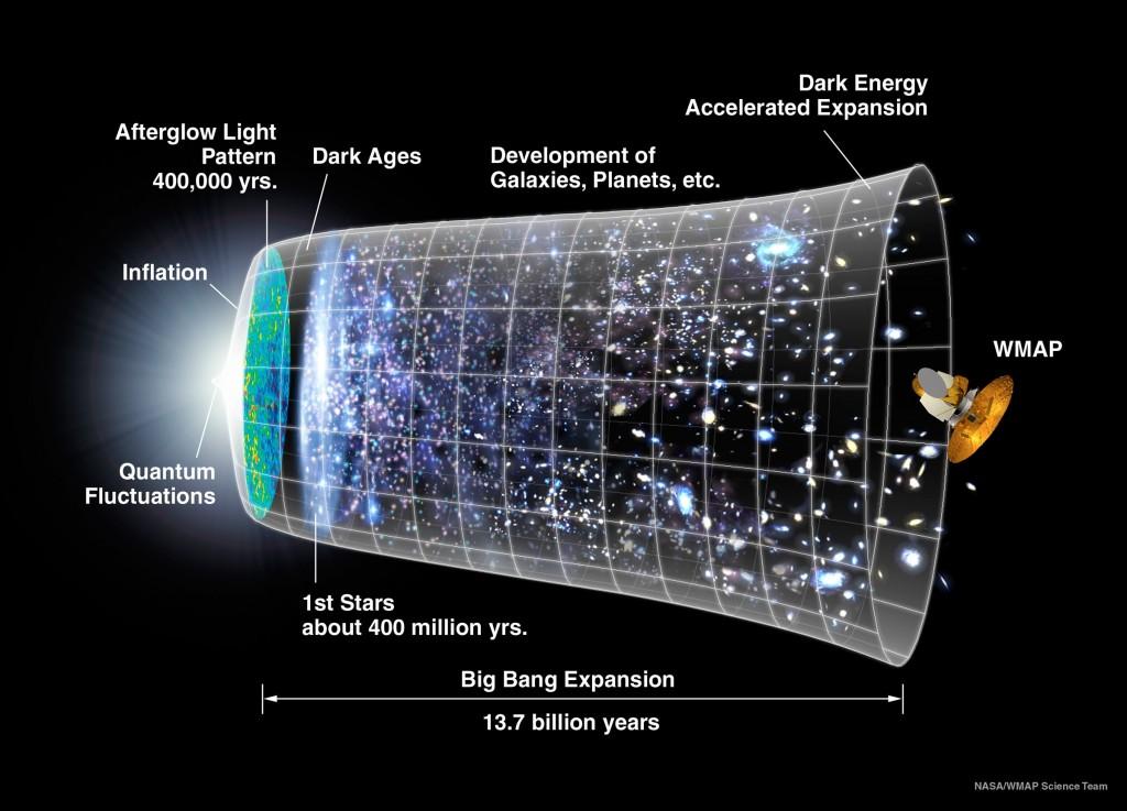 Standardbild zur Expansionsillustration (Bild: NASA/WMAP)