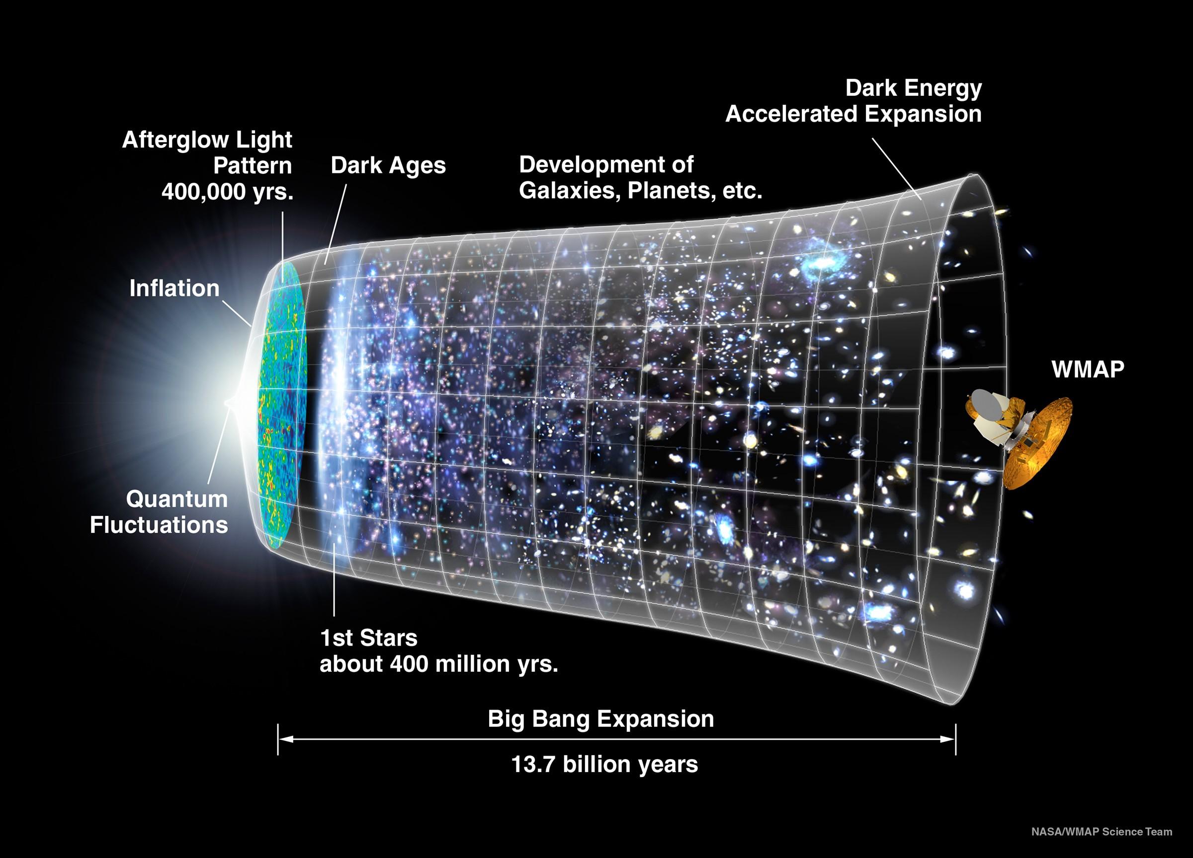 Standardbild das in jedem Artikel zum Urknall auftauchen muss (Bild: NASA/WMAP)