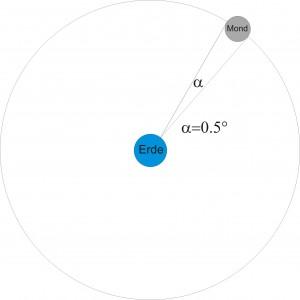 Skizze zur Veranschaulichung des Winkeldurchmessers des Mondes (nicht maßstabsgetreu!)