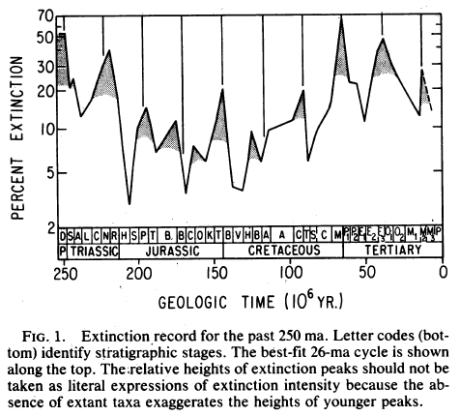 Paläontologische Untersuchung zur Periodizität von Massensterben aus dem Jahr 1984 (Raup & Sepkoski, 1984)