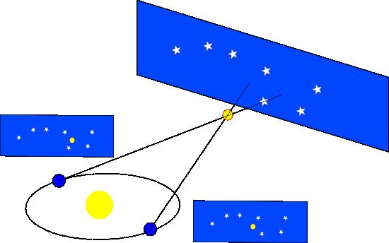 Wenn die Erde sich bewegt müssen die Sterne das auch tun (Bild: WikiStefan, CC-BY-SA 3.0)