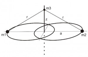 Sitnikov_Problem_Konfiguration