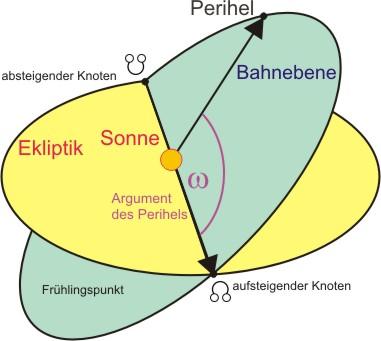 Argument des Perihels