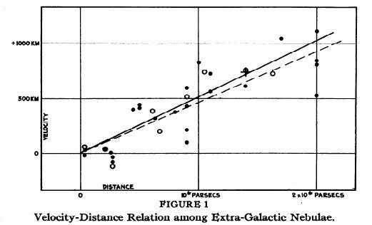 Hubbles berühmtes Diagramm