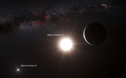 Künstlerische Darstellung des Planeten und der Sterne des Alpha-Centauri-Systems. Im Hintergrund sieht man Milchstraße und Sonne. Den Planeten gibts aber leider nicht... (Bild: ESO/L. Calçada/N. Risinger (skysurvey.org))