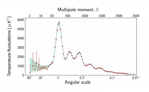 Bild: ESA and the Planck Collaboration