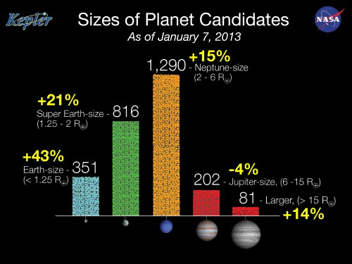 Keplers Planetenkandidaten, Stand Januar 2013 (Bild: NASA/Kepler mission)