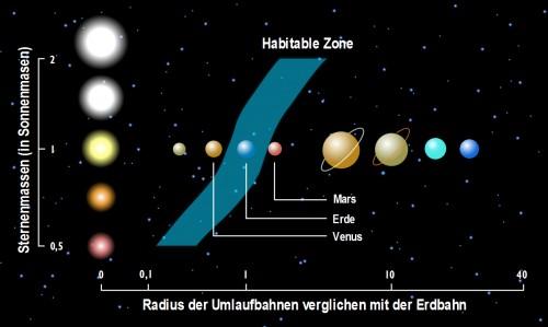 Habitable Zone (DLR, GFDL)