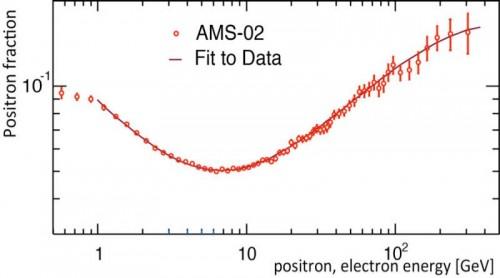 Bild: AMS, CERN