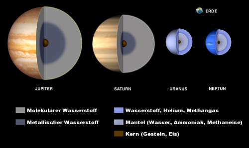 Was wirklich im Inneren der Gasplaneten vorgeht, wissen wir noch nicht... (Bild: Lunar and Planetary Institute)
