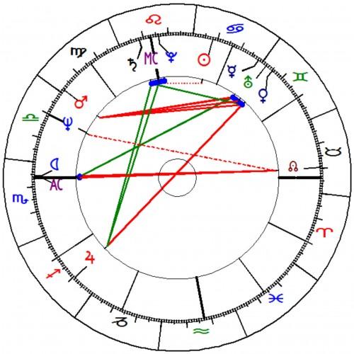 Ein Horoskop: Schaut wissenschaftlich aus, ist aber Unsinn (Bild: Dr. Gottfried Biemle, CC-BY-SA 3.0)
