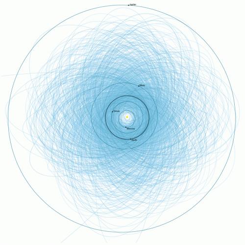 Bahnen potentiell gefährlicher Asteroiden (Bild: JPL/NASA)