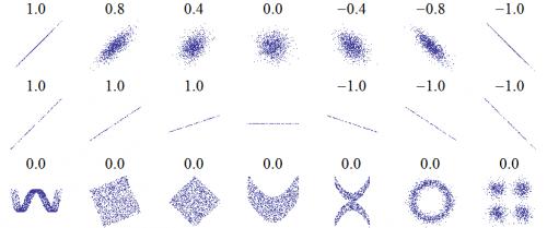Verschiedene Datensätze und ihr Korrelationskoeffizent. Je mehr die Daten von einer Linie abweichen, desto mehr nähert sich der Koeffizent der Null an (Bild: Public Domain)