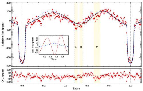 Bild: Lillo-Box et al, 2013