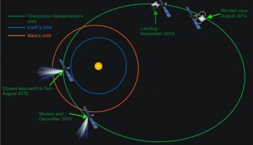 Bahn von Rosetta und dem Kometen (Bild: ESA)