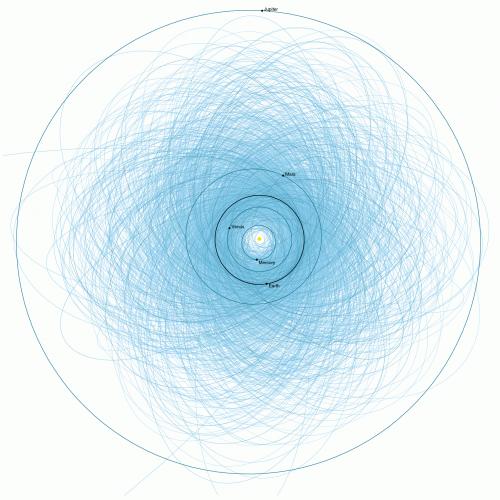 Bahnen bekannter potentiell gefährlicher Asteroiden (Bild: NASA, public domain)