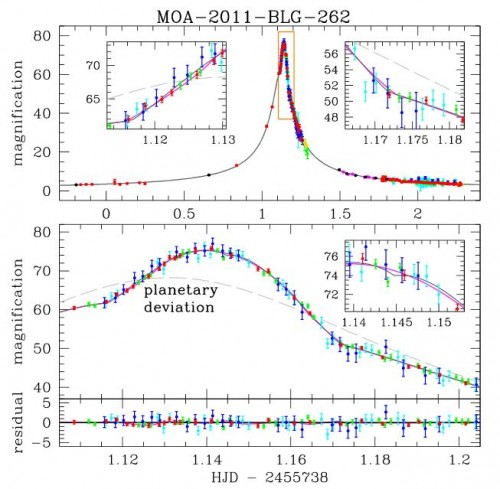 Die Veränderung der Helligkeit von MOA-2011-BLG-262. Das untere Bild vergrößert einen Ausschnitt der Kurve und zeigt einen kleinen zusätzlichen Helligkeitsanstieg (Bennett et al. 2013)