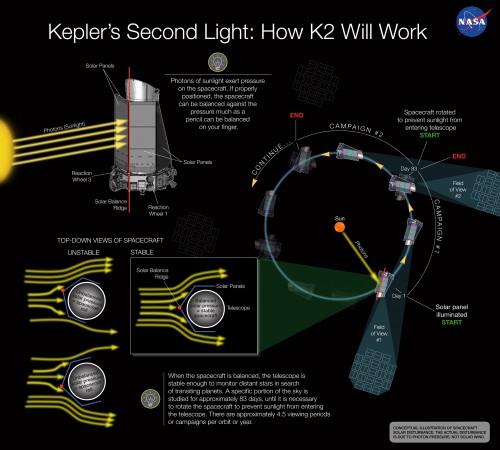 Die Second-Light-Mission von Kepler (Bild: NASA Ames/W Stenzel)