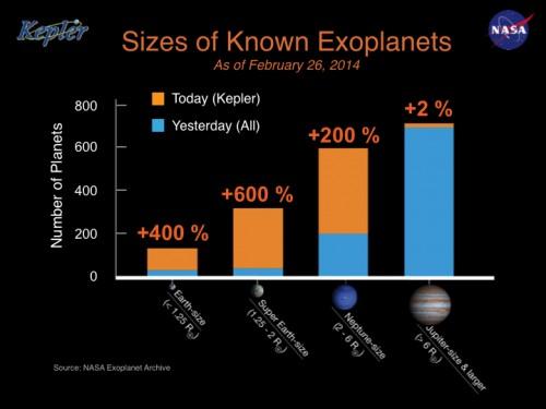 Wir haben schon jede Menge fremde Planeten in allen Größen gefunden (Bild: NASA Ames/W Stenzel)