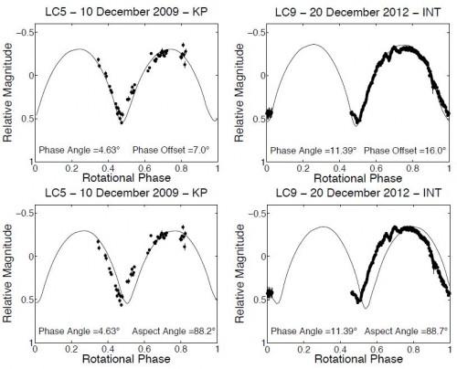 Bild: Lowry et al (2014)