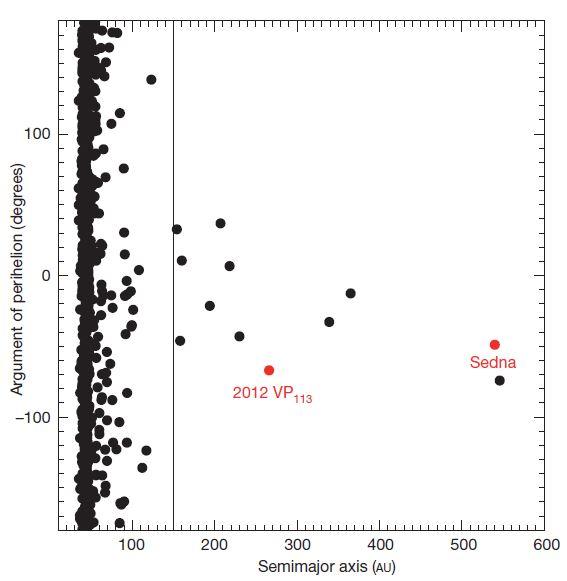 Ein paar Asteroiden bilden eine komische Gruppe Bild: Trujillo & Sheppard, 2014
