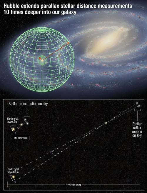 Das Prinzip der Parallaxe. Je weiter weg der Stern, desto kleiner die scheinbare Positionsänderung (Bild: NASA, ESA, and A. Feild (STScI))