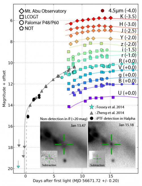 Helligkeitsmessung einer Supernova mit Julianischen Datum als Zeitangabe (Bild: Goobar et al, 2014)