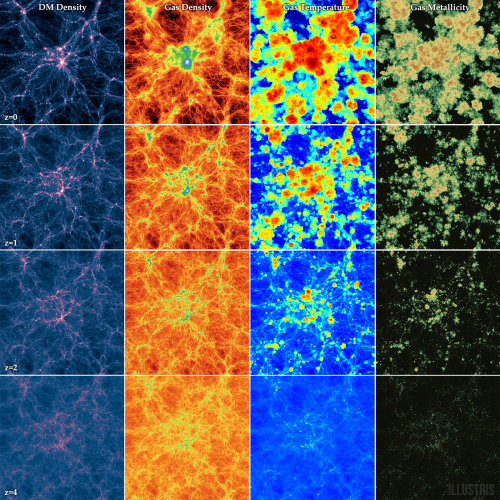 Bild: Illustris Collaboration