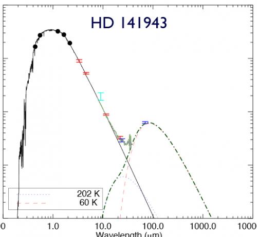 """Infrarot-Exzess beim Stern HD 191089. Man sieht die Menge der Strahlung, die bei verschiedenen Wellenlängen des Lichts abgegeben wird. Der zweite """"Buckel"""" stammt von Staub und sollte nicht da sein, wenn da nur die Strahlung des Sterns wäre (Bild: Soummer et al, 2014)"""