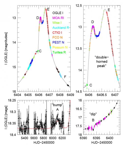Bild: Gould et al, 2014