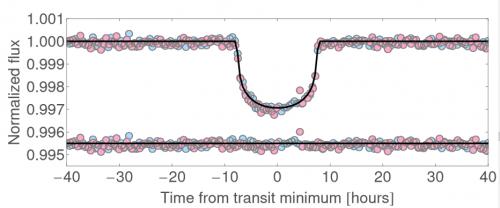 Verdunkelung des Sterns - die beiden beobachteten Ereignisse wurden übereinander gelegt und werden durch Punkte unterschiedlicher Farbe angezeigt (Bild: Kipping et al, 2014)
