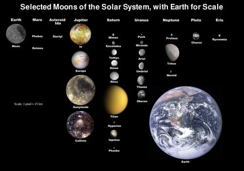 Jede Menge Monde - und alle drehen sich um ihre Achse (Bild: NASA)