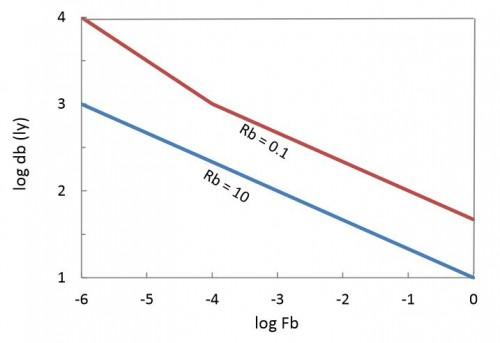 """Der Abstand zu einem Planeten mit Leben (y-Achse, in Lichtjahren) in Abhängigkeit der Wahrscheinlichkeit, das Leben auf einem Planeten entsteht (x-Achse). Beide Achsen sind logarithmisch. Die blaue und rote Kurven entsprechen den Extremwerten von 0,1 bzw. 10 neu entstehenden Sternen mit """"biotischen Planeten"""" pro Jahr (Bild: Wandel, 2014)"""