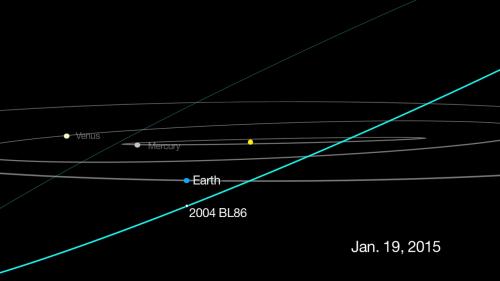Position von Erde und 2004 BL86 am 26. Januar 2015 (Bild: NASA/JPL-Caltech)
