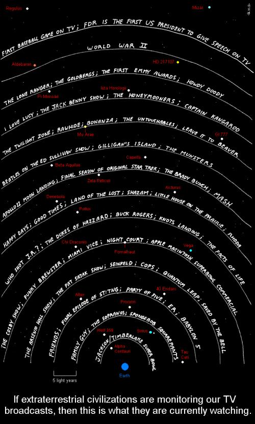"""Beim Stern Fomalhaut freut man sich gerade über die ersten Folgen von """"Miami Vice""""... (Bild: Abstruse Goose, CC-BY-NC 3.0 US)"""