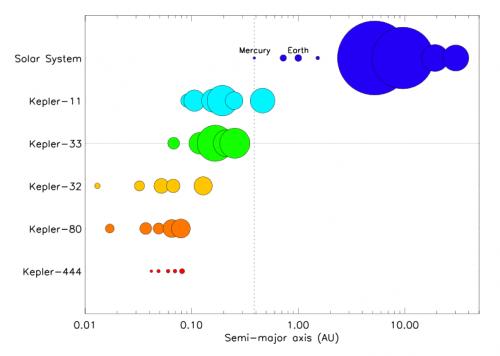 Vergleich von Größe und Abstand von ihrem Stern bei dern Planeten des Sonnensystems und diversen extrasolaren Planeten. Das System von Kepler-444 ist ganz unten zu sehen (Bild: Campante et al, 2015)