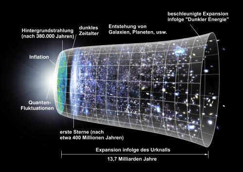 Das offizielle Bild, mit dem alle Artikel über den Urknall illustriert werden müssen! (Bild: NASA/WMAP)