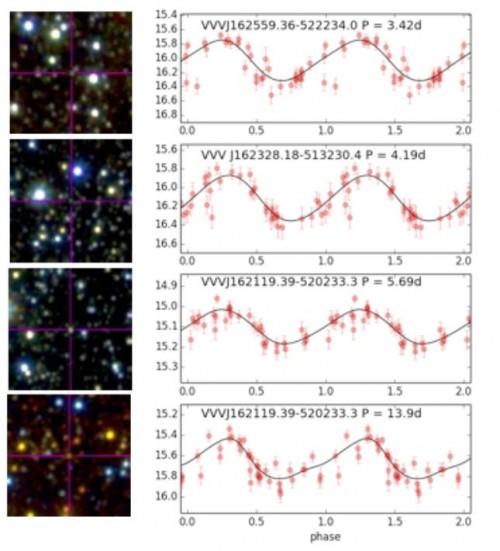 Die vier entdeckten Cepheiden und die beobachtete Veränderung ihrer Helligkeit (Chakrabarti et al, 2015)