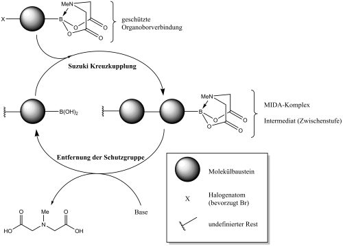 Bausteinprinzip in der von Burke vorgeschlagenen Methode.