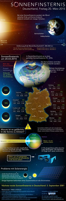 sonnenfinsternis-infografik-print
