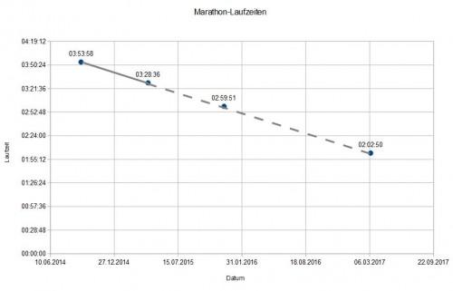 Sinnlose Statistik: Extrapolation der Entwicklung meiner Marathonzeiten anhand von nur zwei Werten - es dauert nicht mehr lange, und ich breche offensichtlich den Weltrekord!