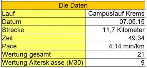 campuslaufdaten2