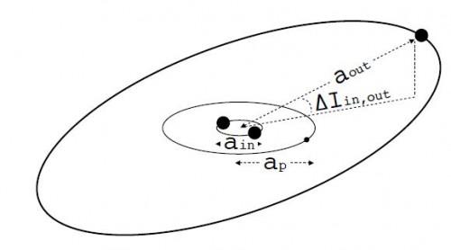 Das Modell (Bild: Martin et al, 2015)