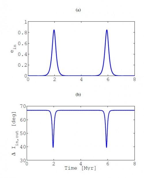 Beispiel für den Kozai-Effekt. Das obere Bild zeigt, wie sich die Exzentrizität der Umlaufbahn der beiden innern Sterne im Laufe von 8 Millionen Jahren ändert; das untere Bild zeigt die Veränderung der Bahnneigung in Bezug auf die Bahn des dritten Sterns. Die Änderungen laufen genau gegengleich ab (Bild: Martin et al, 2015)