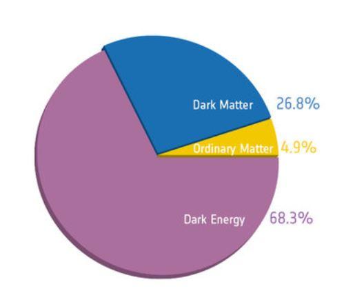 So sieht die Zusammensetzung des Universums nach bisherigen Daten aus. Noch... (Bild: ESA/Planck-Kollaboration)