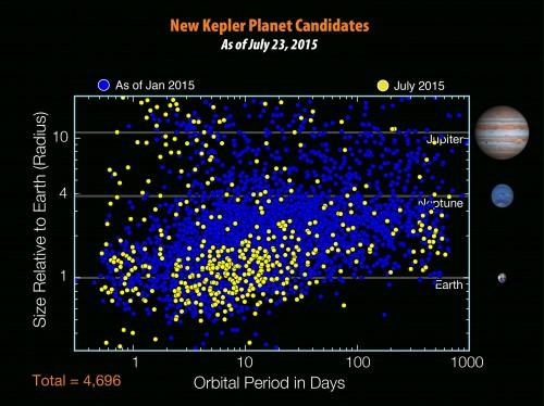 Planetenkandidaten im Kepler-Katalog; sortiert nach Umlaufzeit in Tagen (x-Achse) und Größe in Erdradien (y-Achse). Gelb sind die neu dazugekommenen Einträge (Bild: NASA/Ames/JPL-Caltech/T. Pyle